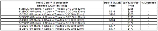 Core i5 liste de prix