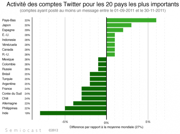 Twitter comptes actifs inactifs 2011 semiocast