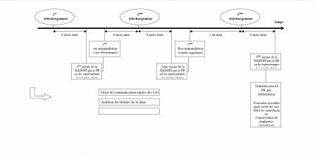 hadopi procédure circulaire