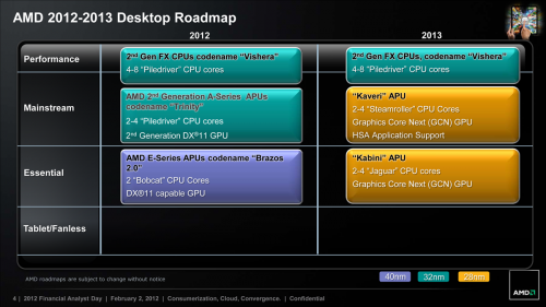 AMD Desktop Roadmap