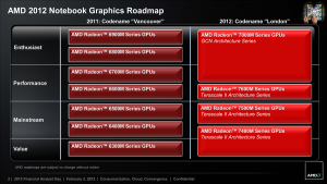 AMD Mobile GPU roadmap