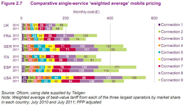 Etude ofcom mobile europe 2011