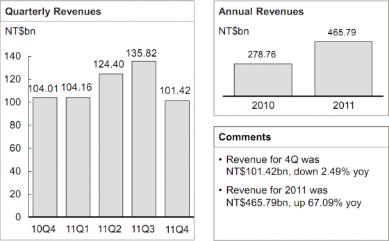 HTC finances 2011