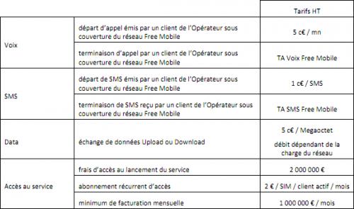 Free Mobile MVNO