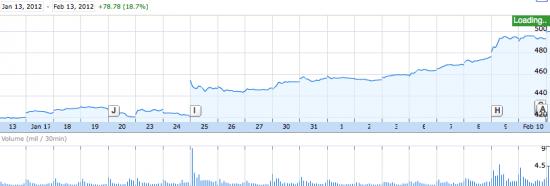 Apple bourse 13 février 2012
