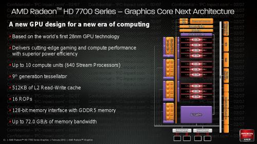 Radeon HD 7700 Cap Verde Slides