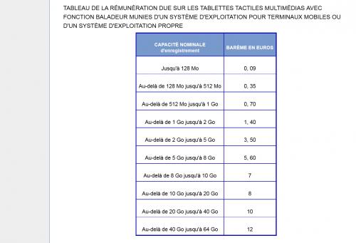 barème copie privée tablettes ipad