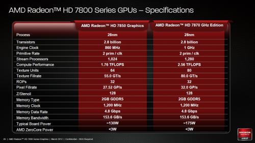 Radeon HD 7800 Slides