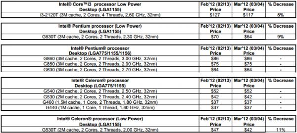 Intel price list