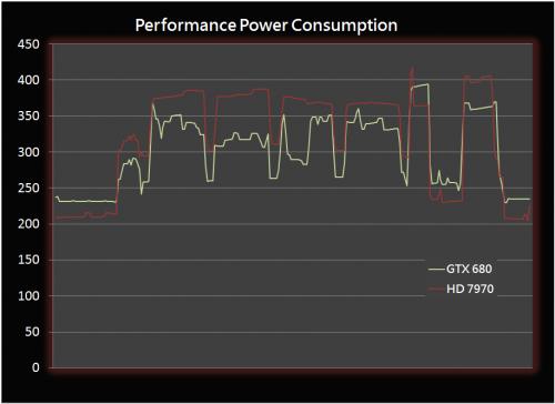 GeForce GTX 680 Consommation
