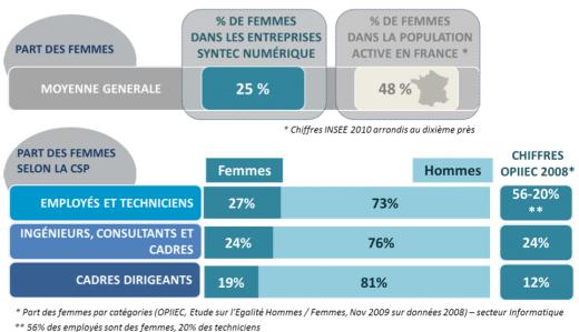 Femmes syntec numerique