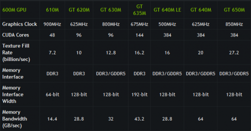 NVIDIA GeForce 600M lineup