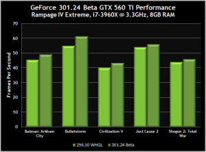 GeForce NVIDIA 301.24 Beta