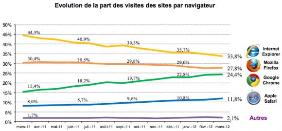 Navigateurs France mars 2012 Mediametrie