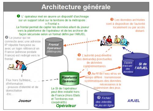 L 39 arjel veut simplifier l 39 homologation des jeux d 39 argent for Architecture en ligne