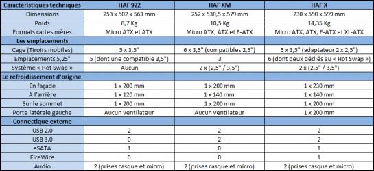 Tableau caractéristiques techniques HAF XM