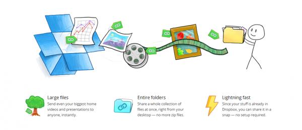 DropBox partage lien