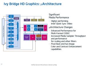 Ivy Bridge Slides IGP