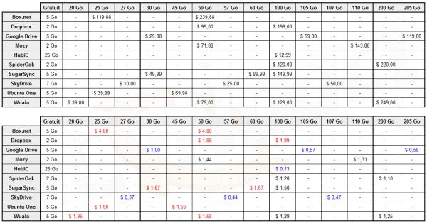 Tableau Recap Stockage 12 04 25
