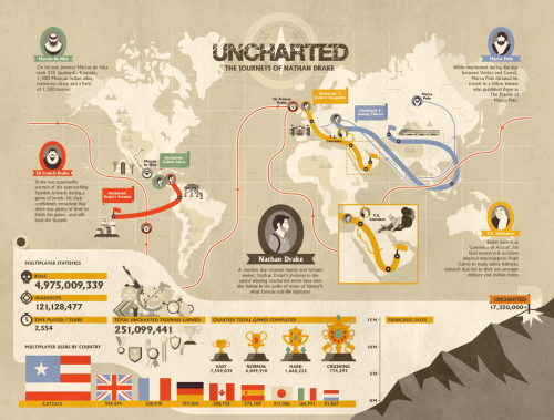 Uncharted 3 GOTY infographie SONY
