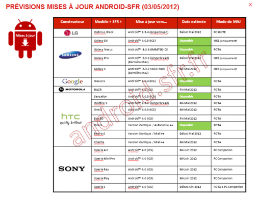 Android 4.0 SFR Xperia smartphones