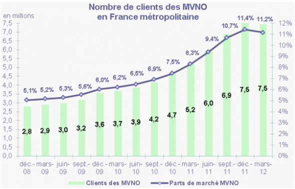 Mobile bilan Q1 2012 ARCEP