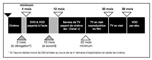 chronologie des médias détail