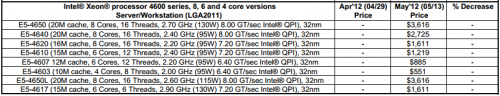 Intel Xeon E5 4600