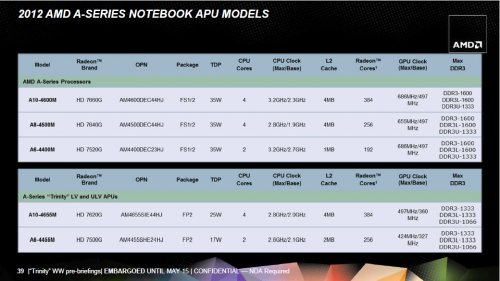 AMD APU A 2012 mobile