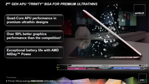 AMD Ultrathin