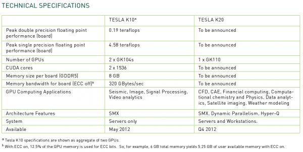 Tesla K10 K20 Specs