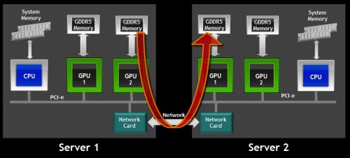 CUDA 5 RDMA GPU Direct
