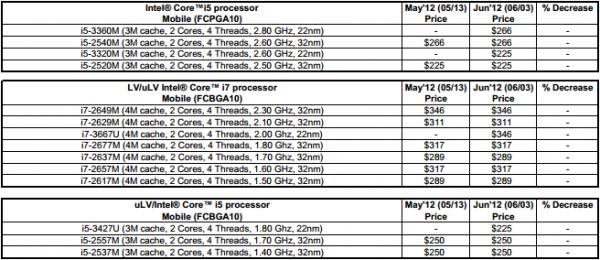 Intel liste de prix Core i7 Core i5 mobile