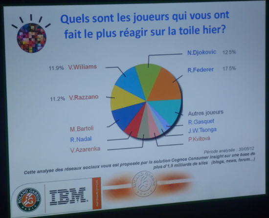IBM social sentiment index roland garros