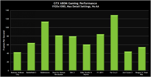 GeForce GTX 680M performances