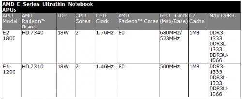 AMD E1-1200