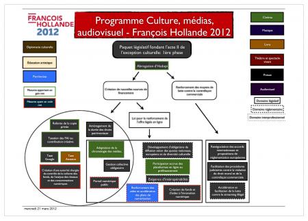 programme culturel aurélie filippetti