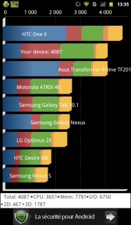 Orange avec Intel Inside Benchmark