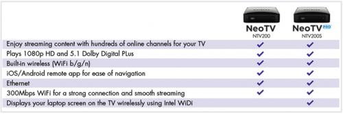 NeoTV HD Pro