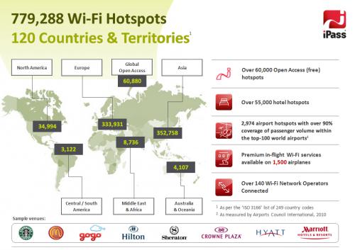 Sosh iPass Hot Spot Wi-fi