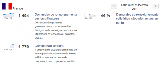 google transparency report france