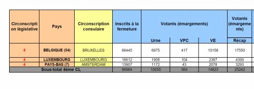 vote électronique benelux