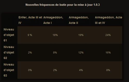 Diablo III butins 1.0.3