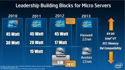 Intel Atom Centerton Avoton
