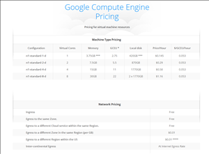 Google Compute Engine prix