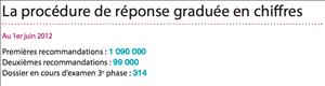 hadopi chiffres juin 2012