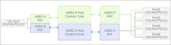 renesas upd720210 usb 3.0 hub