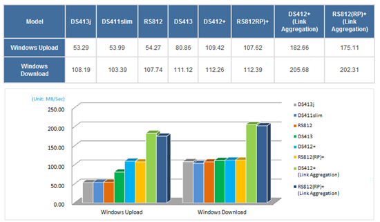 performances ds413 synology nas