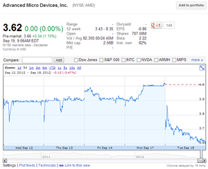 AMD Bourse
