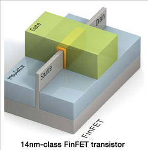 Global Foundries FinFET